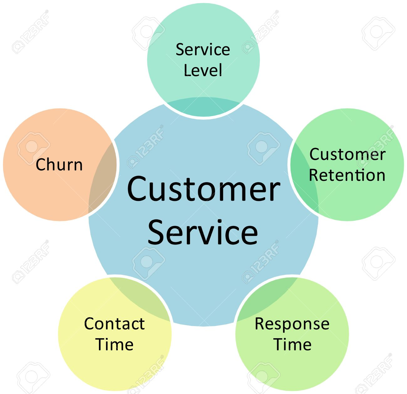 Customer Service Business Diagram Management Strategy Concept ...