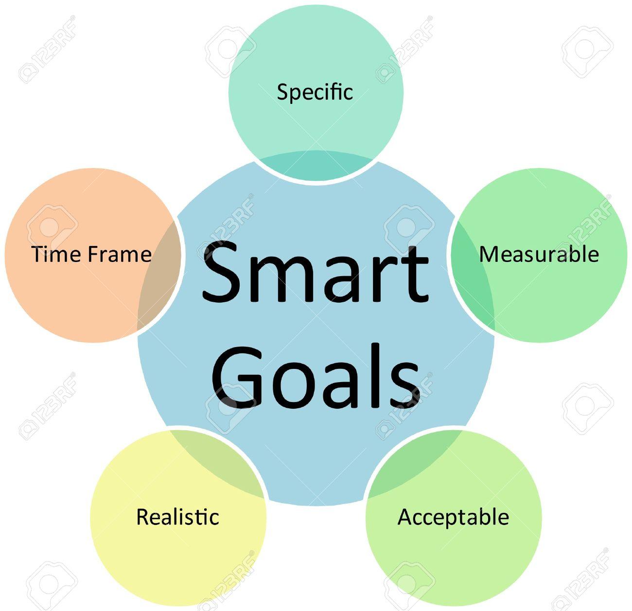 Smart goals business diagram management strategy concept chart illustration Stock Illustration - 9342838