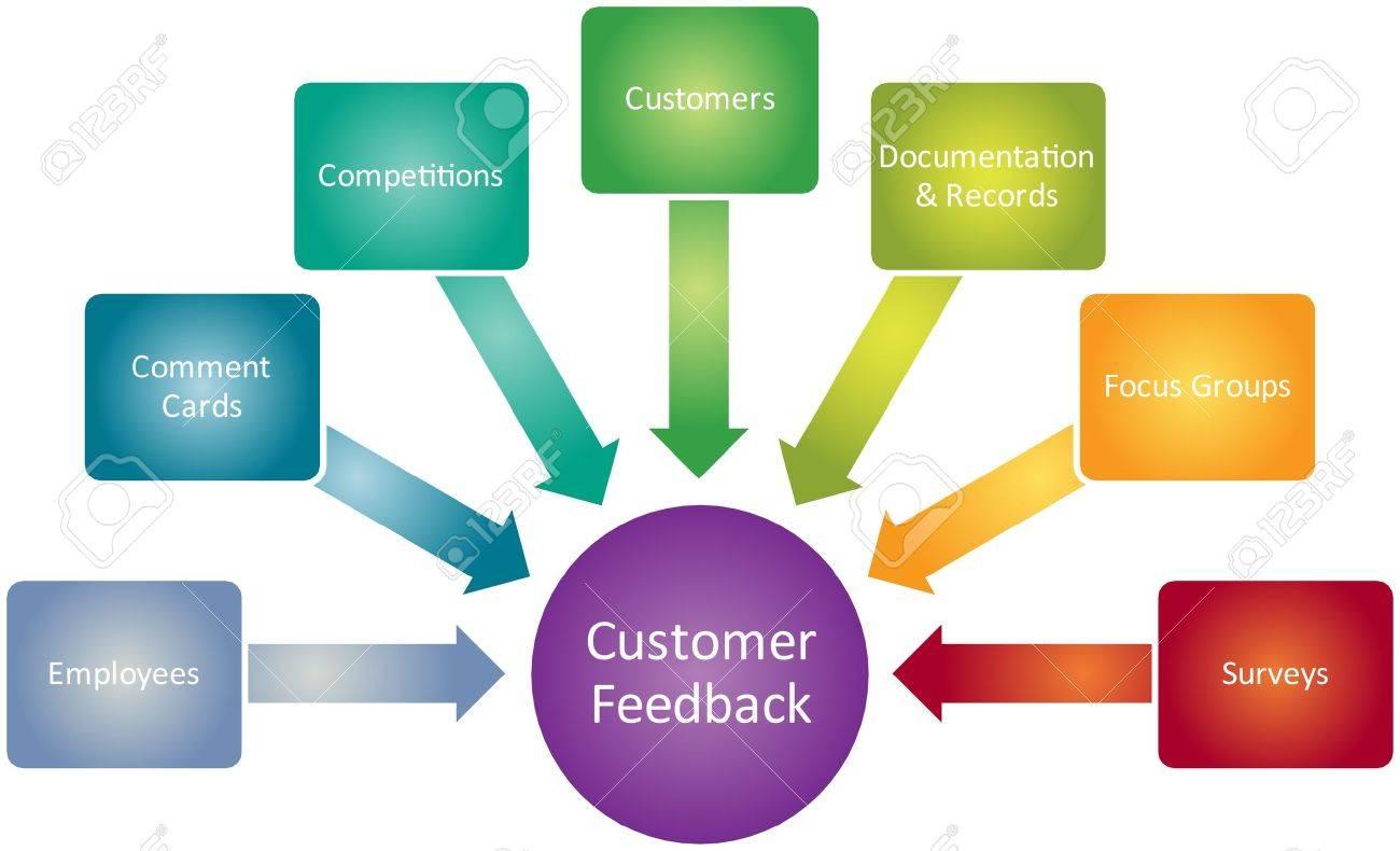 Customer feedback business diagram management strategy concept chart illustration Stock Illustration - 9342844