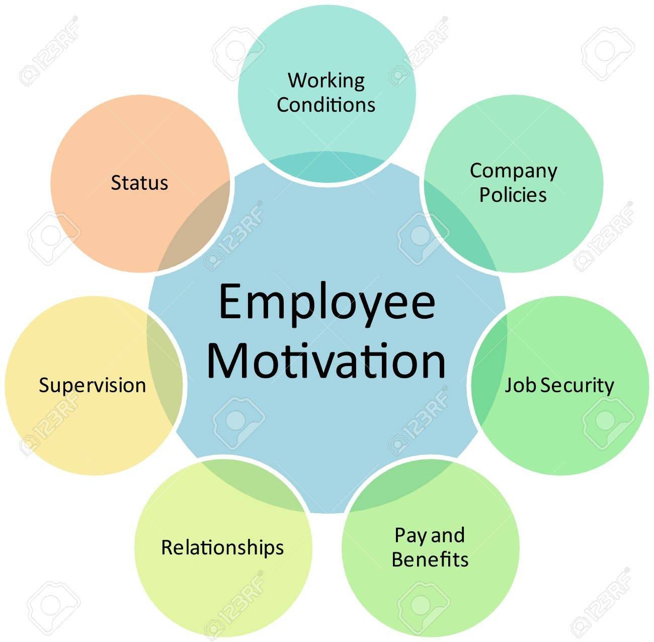 employee motivation in the workplace essay