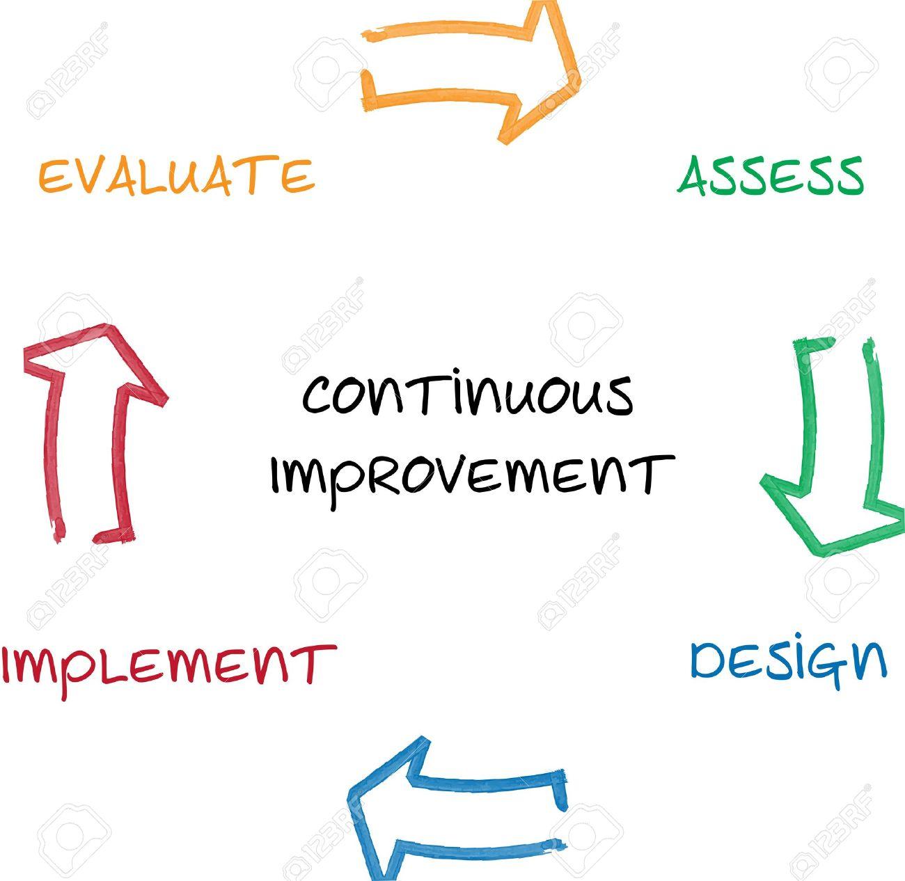 continuous improvement management business diagram whiteboard    illustration   continuous improvement management business diagram whiteboard chart illustration
