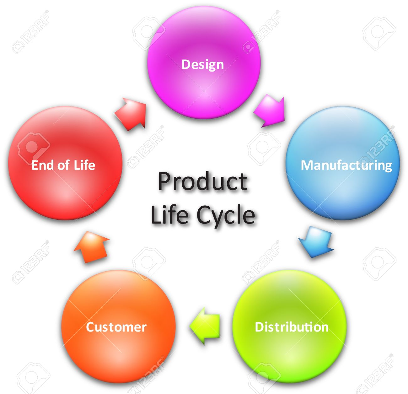 Product lifecycle marketing business diagram management concept illustration product lifecycle marketing business diagram management concept chart illustration ccuart Choice Image