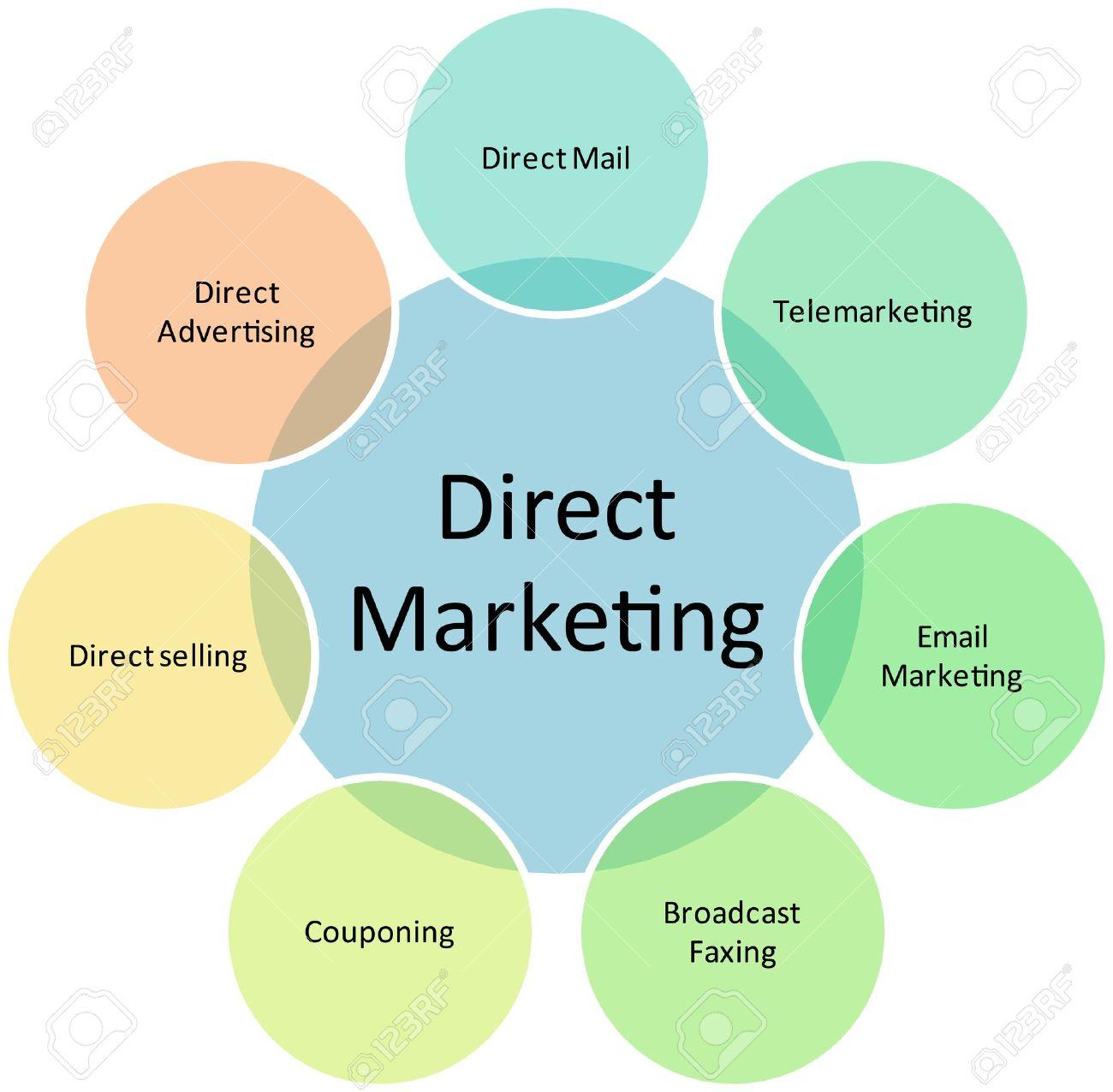 direct marketing business diagram management strategy chart    illustration   direct marketing business diagram management strategy chart illustration