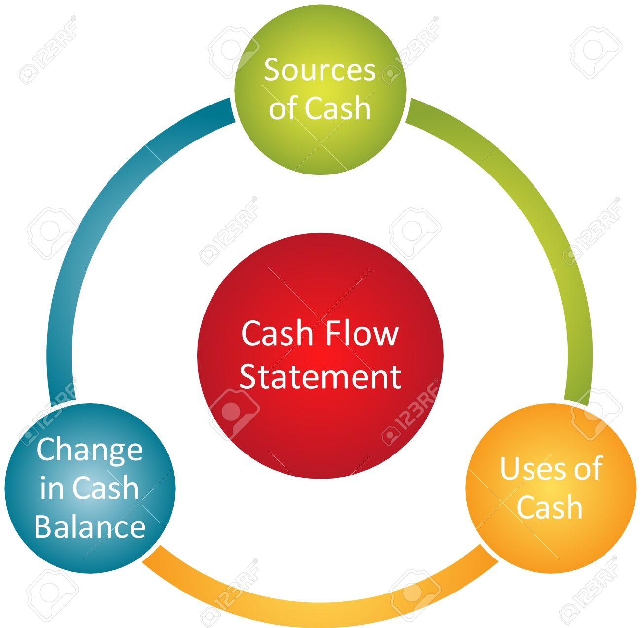 Cash Flow Statement Business Diagram Management Chart Illustration ...