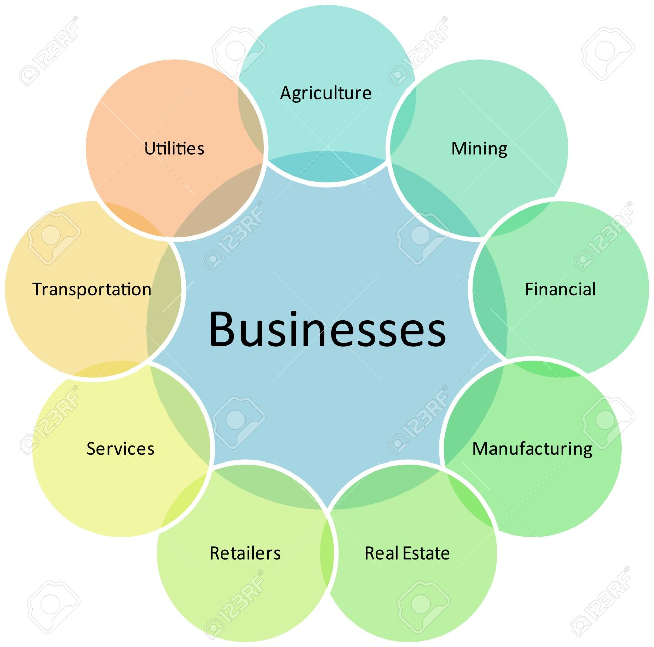 business types diagram management strategy concept chart    illustration   business types diagram management strategy concept chart illustration