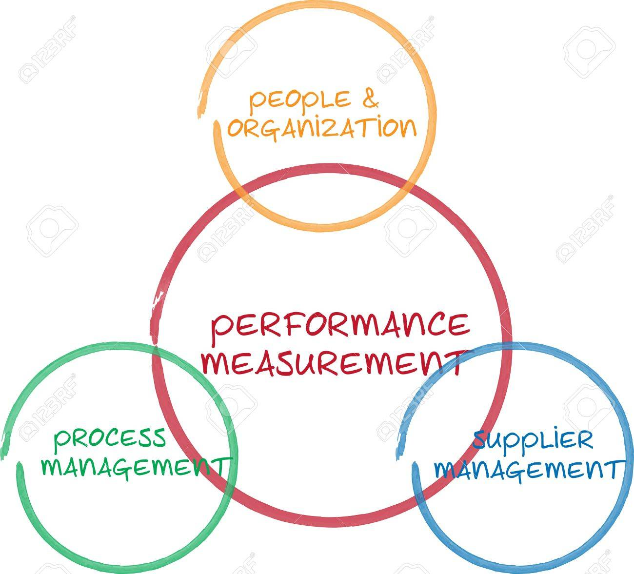 Performance measurement business diagram management strategy whiteboard sketch illustration Stock Illustration - 9416901