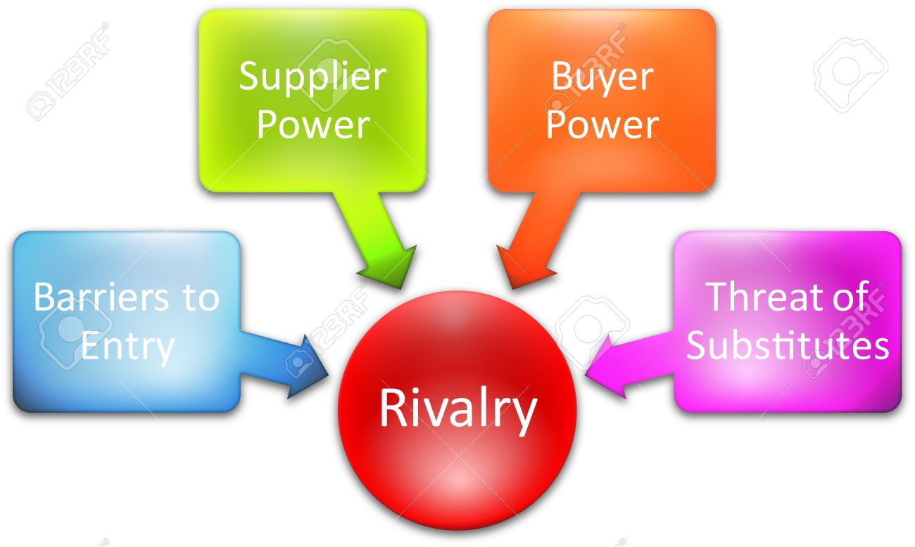 Competitive Rivalry Porter Five Forces Business Diagram Stock ...