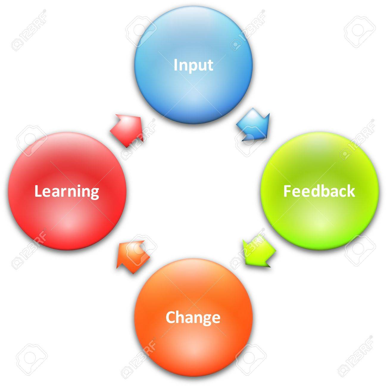 continuous improvement tool stock illustrations  cliparts and    continuous improvement tool  learning improvement cycle staff business strategy concept diagram stock photo