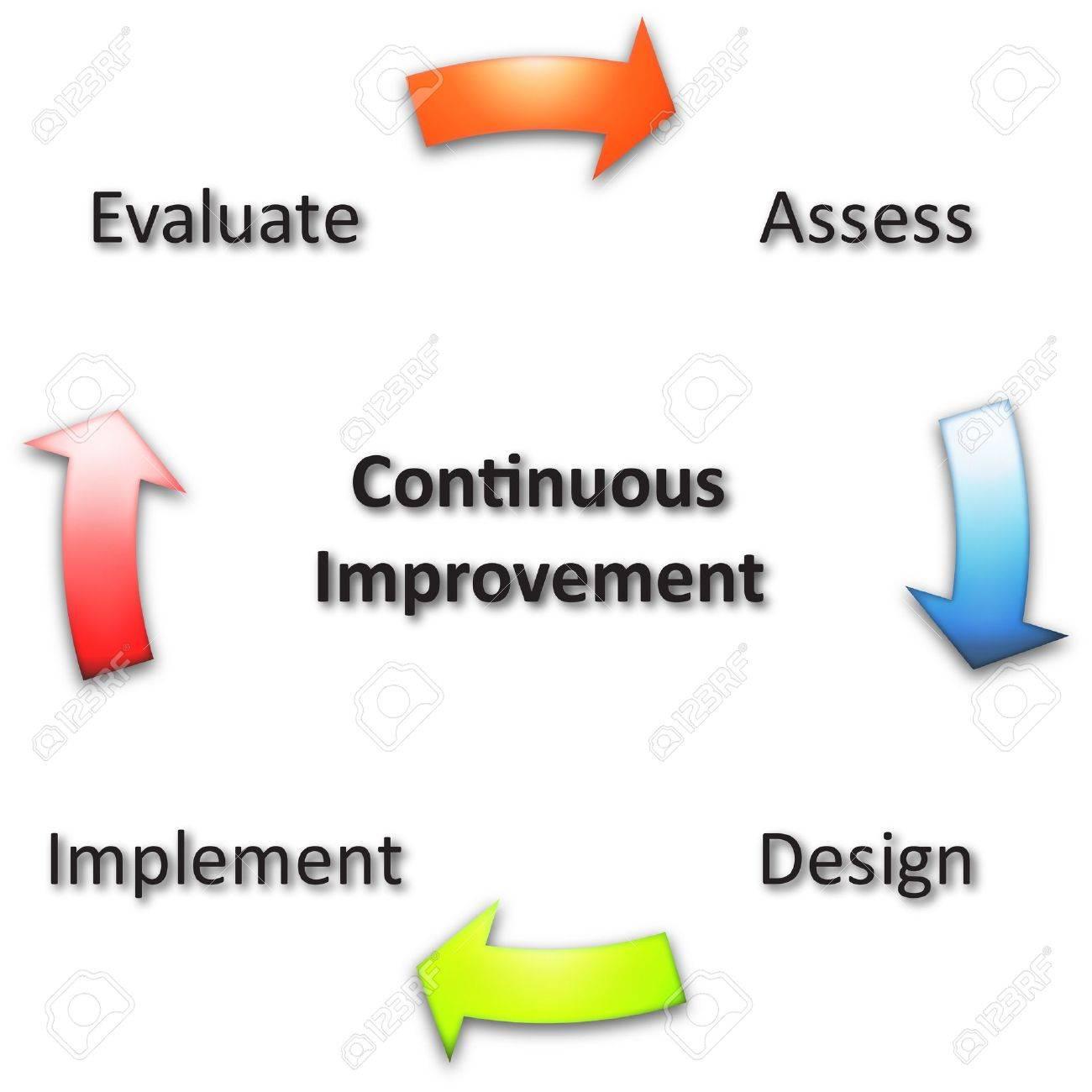 continuous improvement business diagram management strategy    illustration   continuous improvement business diagram management strategy concept chart illustration