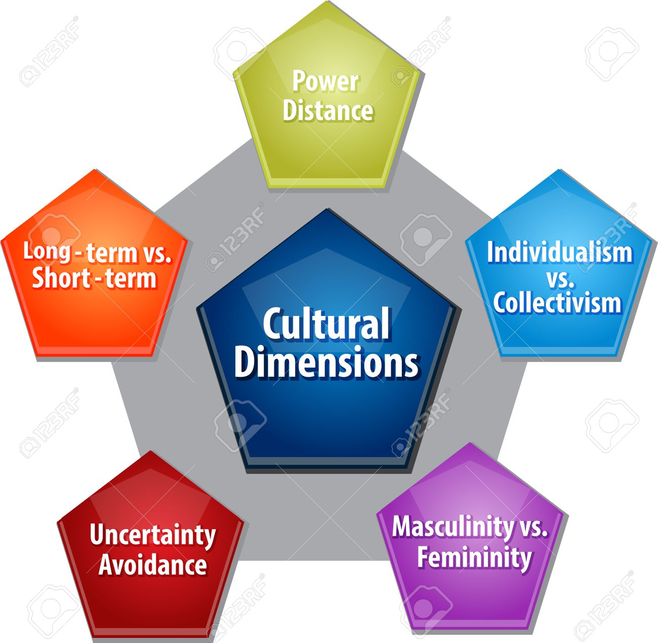 Business strategy concept infographic diagram illustration of business strategy concept infographic diagram illustration of cultural dimensions imagens 38844672 ccuart Images