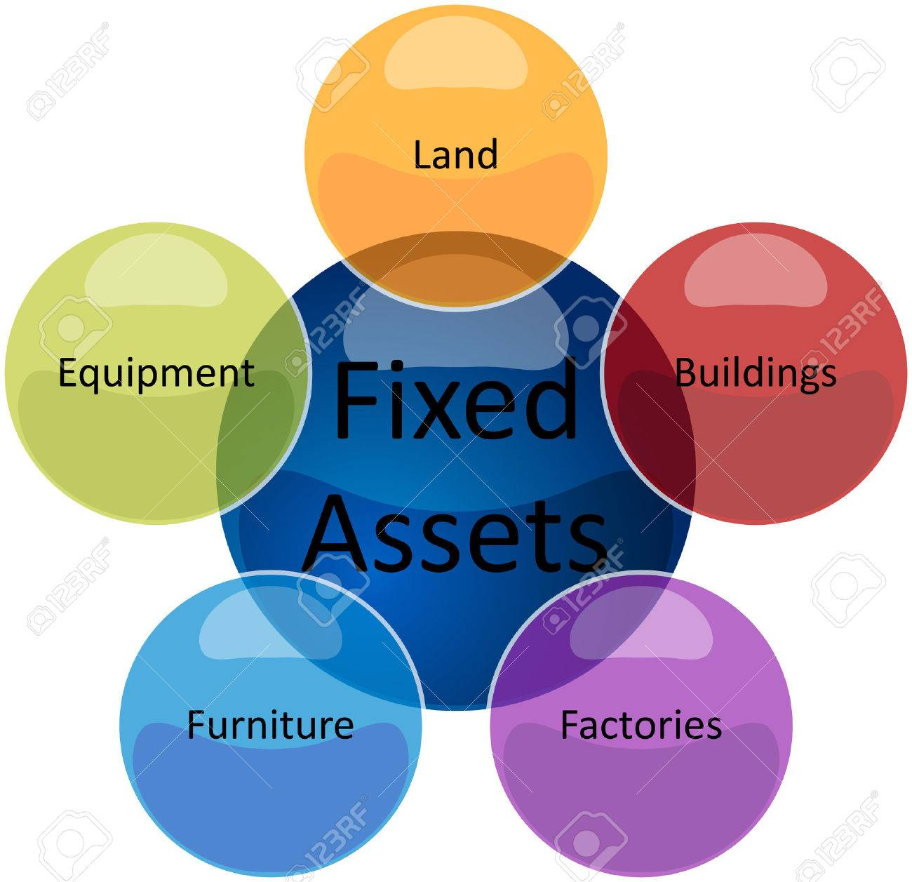 Business strategy concept infographic diagram illustration of fixed business strategy concept infographic diagram illustration of fixed assets types imagens 39042689 ccuart Images