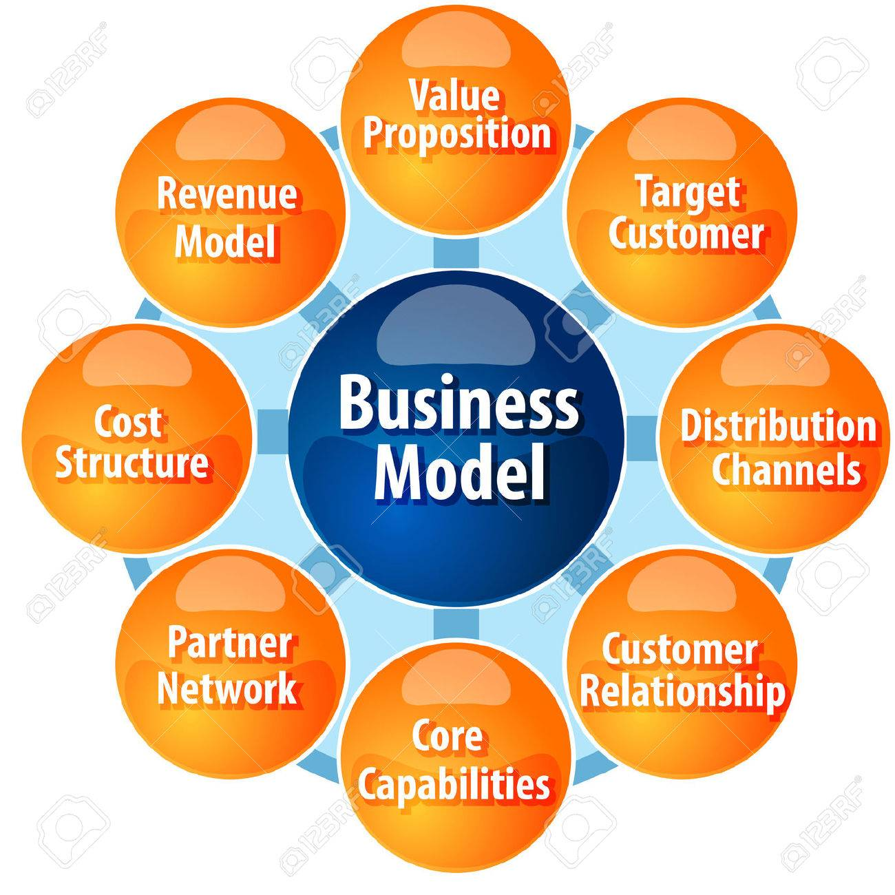 business strategy concept infographic diagram illustration of business model components parts - 39283410