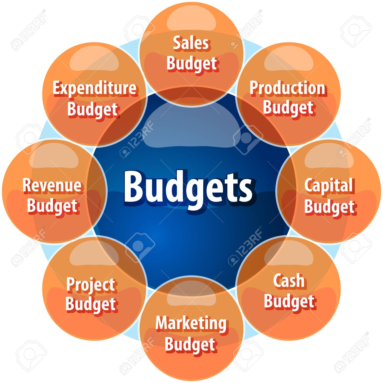 business strategy concept infographic diagram illustration of types of company budgets - 39756856