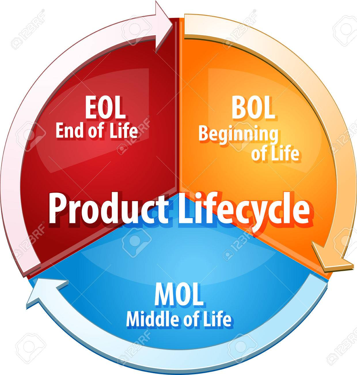 Product Life Cycle Concept