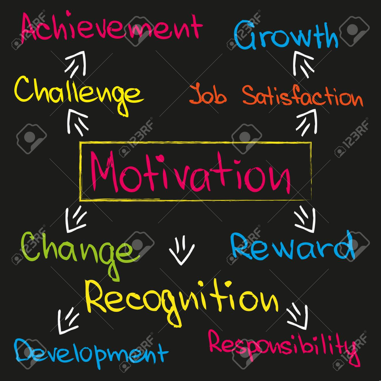 Sketch Words And Expressions About Motivation And Success Stock
