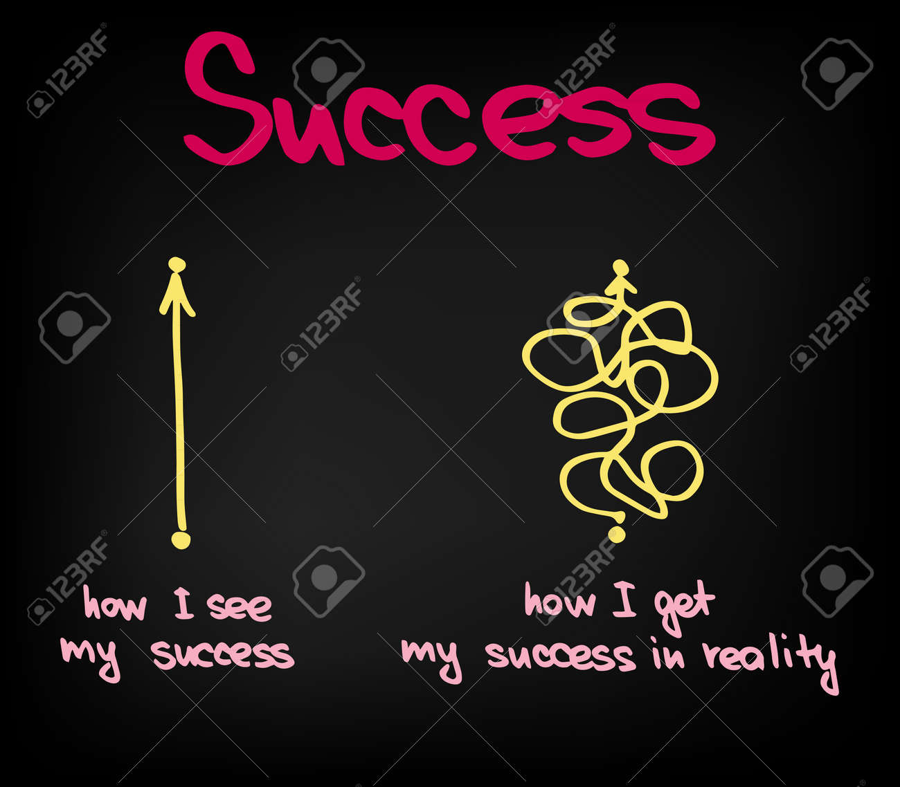 The way how success is achieved in life - 163686686