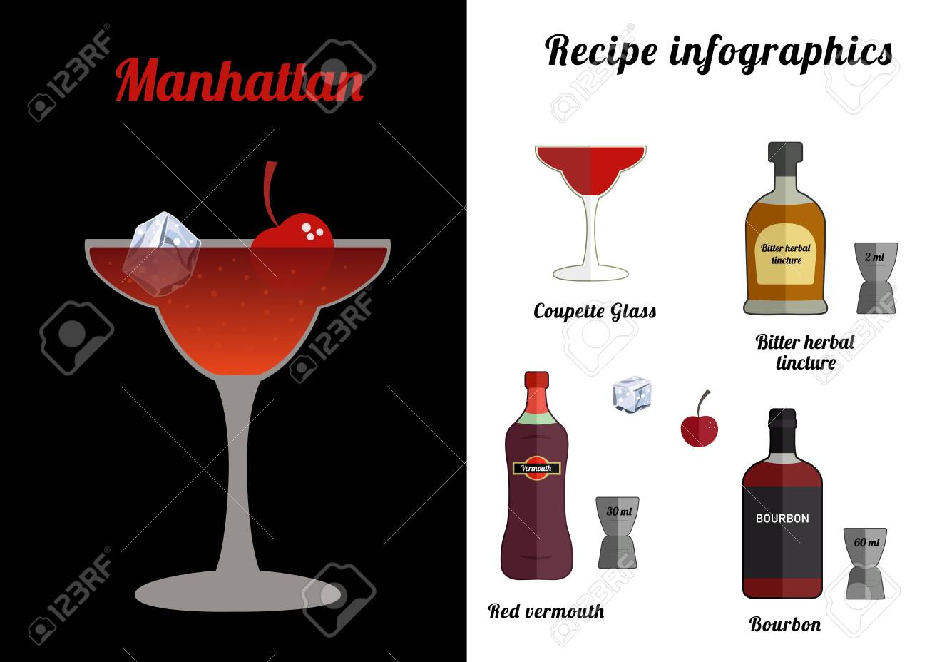 Alcoholic Popular Cocktail Manhattan Recipe With Ingredients