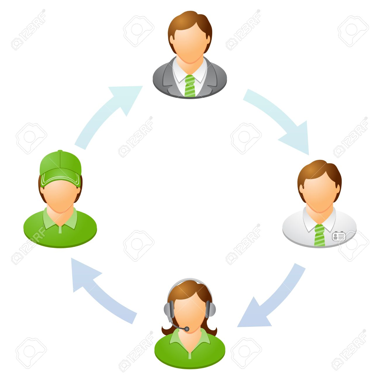 The interaction of the staff Teamwork flow chart Network of