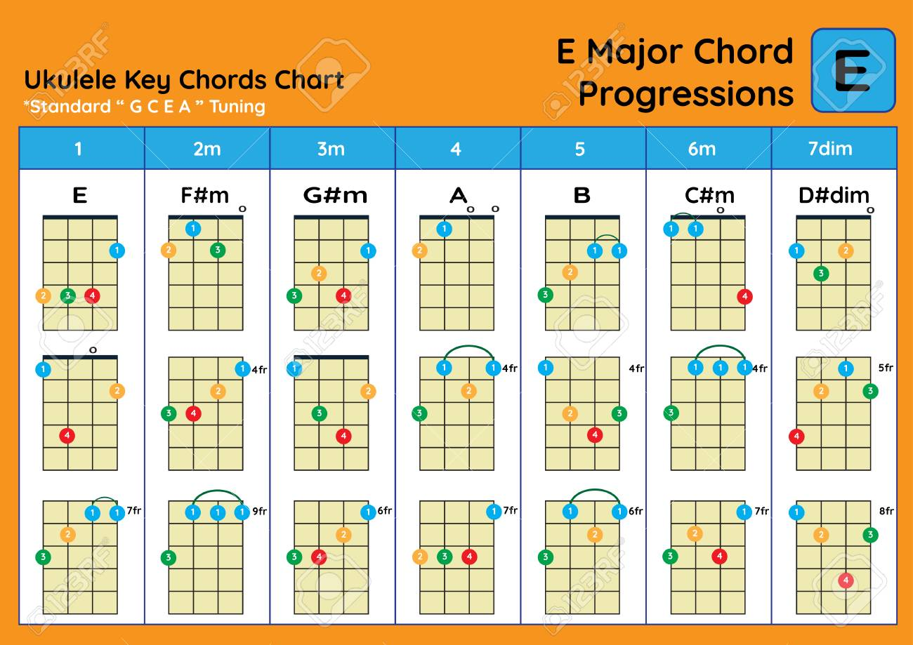 Ukulele Chord Chart Standard Tuning. Ukulele Chords E Major Basic ...