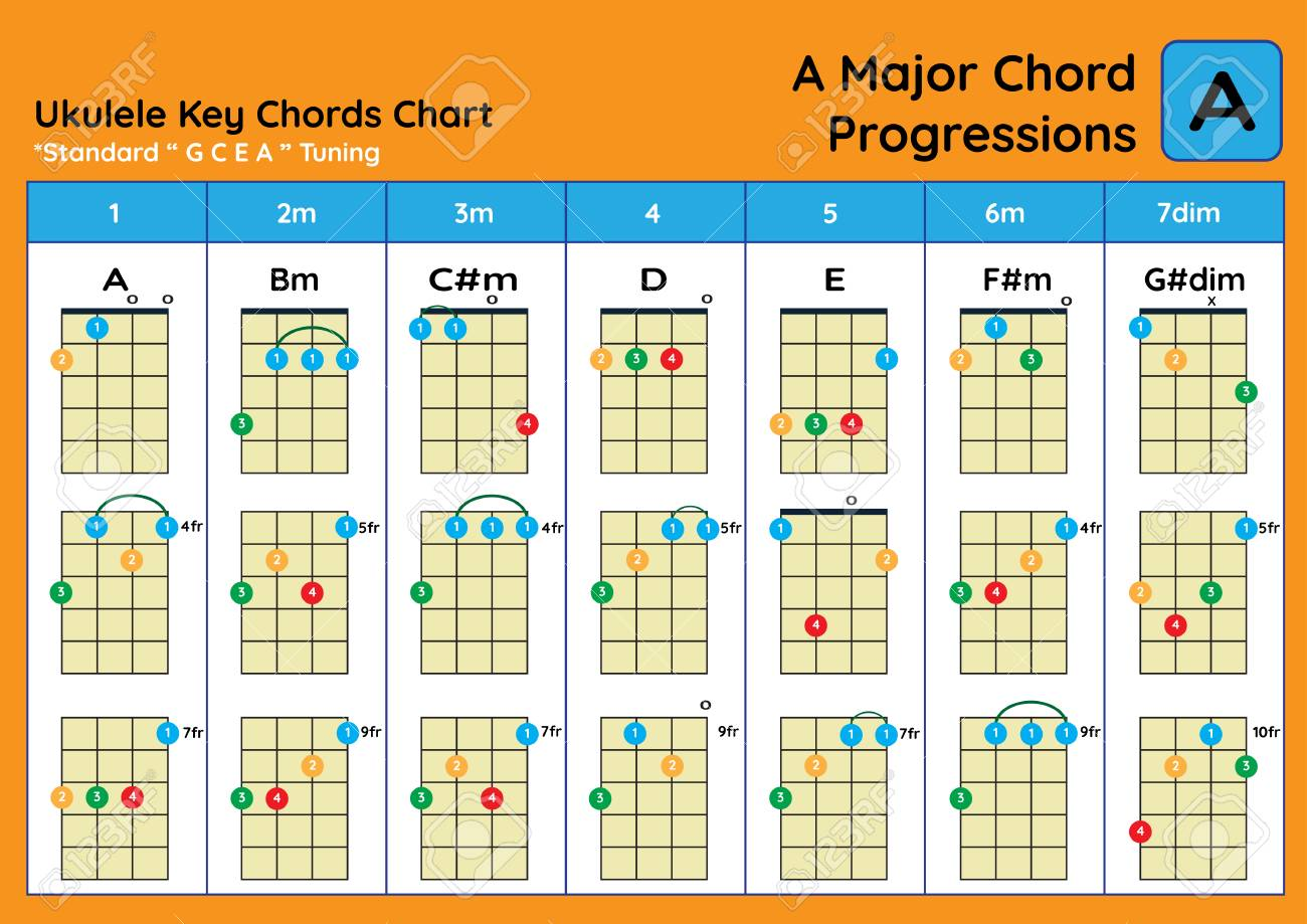image regarding Printable Ukulele Chord Chart for Beginners named ukulele Chord Chart Traditional Tuning. Ukulele chords A Most significant straightforward..