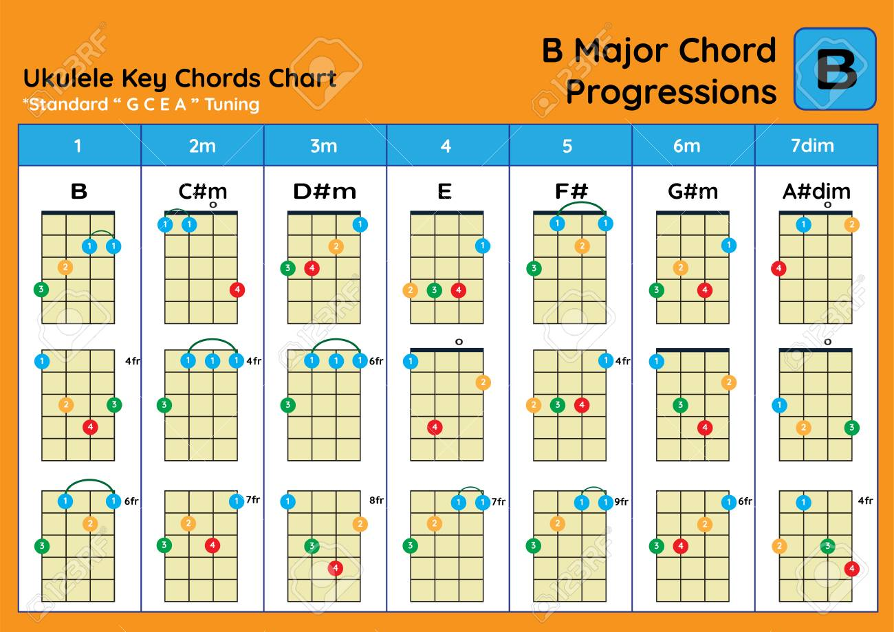 Ukulele Chord Chart Standard Tuning. Ukulele Chords B Major Basic ...