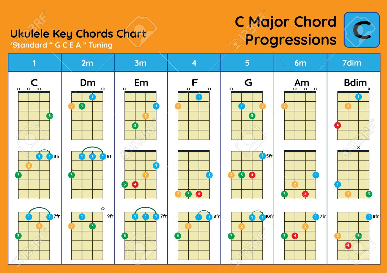 picture relating to Printable Ukulele Chord Chart for Beginners identify ukulele Chord Chart Conventional Tuning. Ukulele chords C Principal easy..