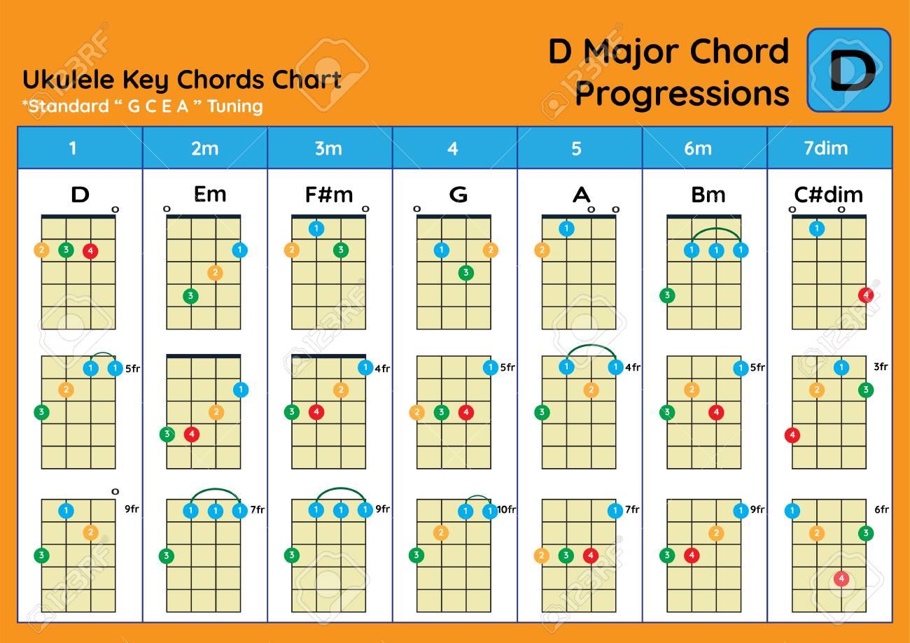 Ukulele Chord Chart Standard Tuning. Ukulele Chords D Major Basic ...