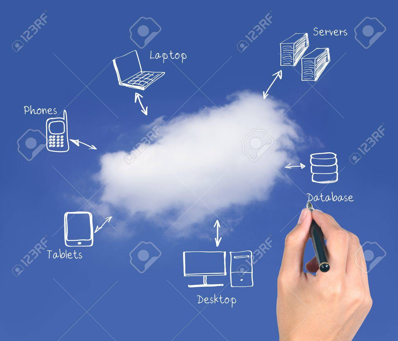 cloud computing network diagram Stock Photo - 10334025