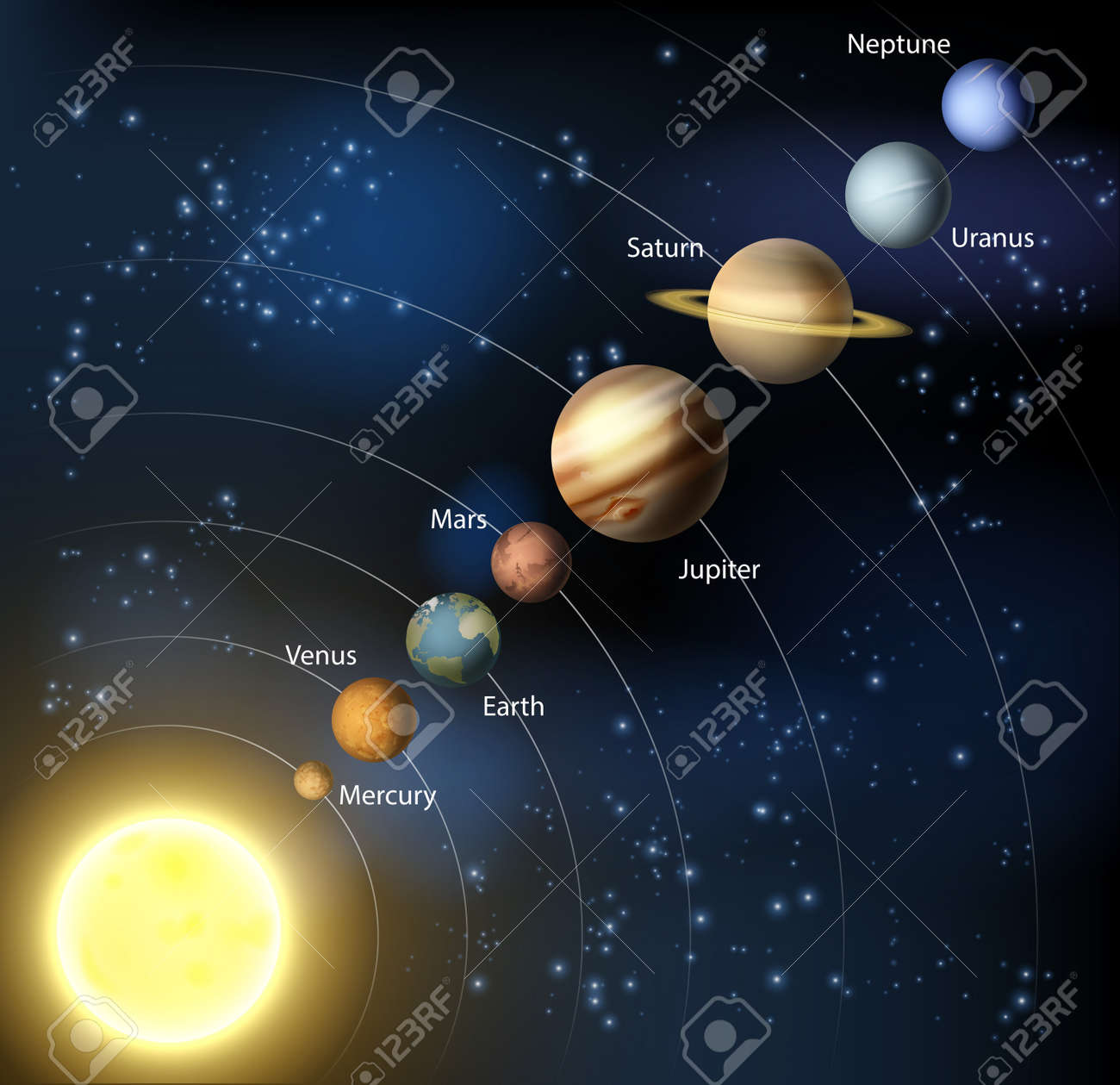 Solar system illustration of the planets in orbit around the solar system illustration of the planets in orbit around the sun with labels stock vector ccuart Choice Image