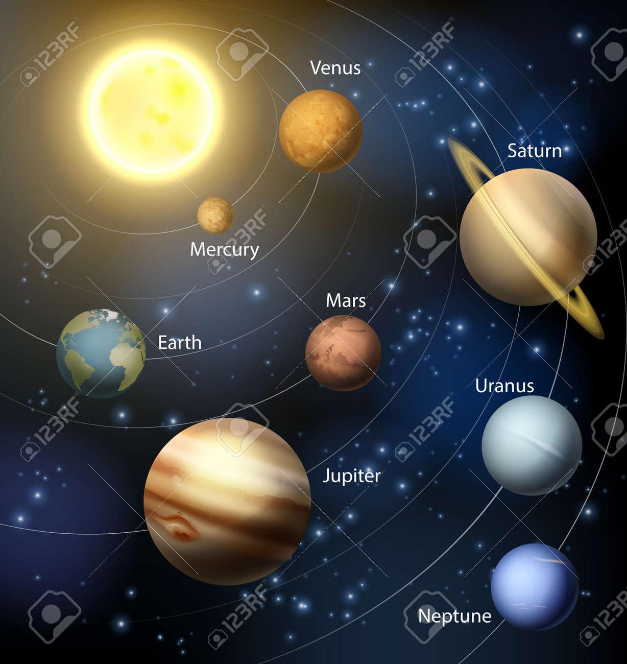Connu Le Système Solaire Avec Les Planètes En Orbite Autour Du Soleil Et  BY33