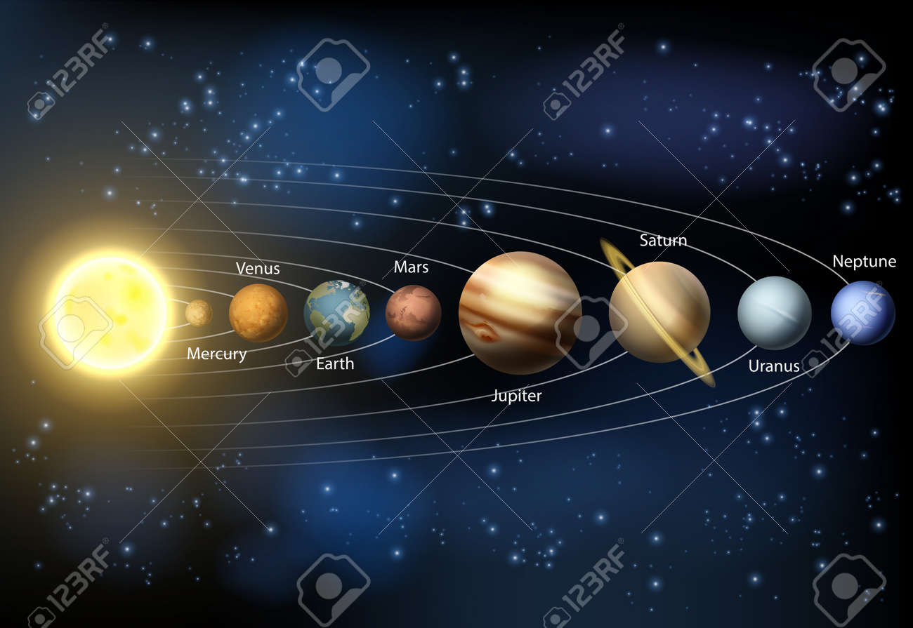 A diagram of the planets in our solar system with the planets a diagram of the planets in our solar system with the planets names stock vector ccuart Choice Image