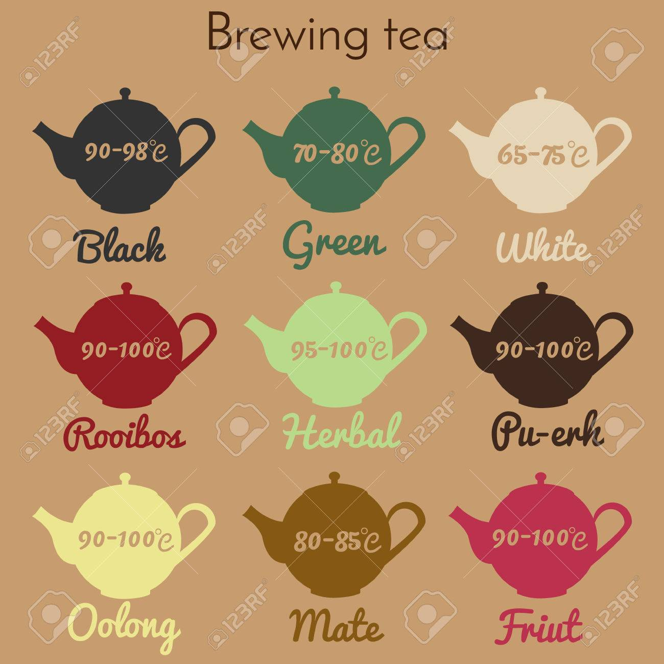 photo about Printable Guide called Tea brewing infographic., marketing consultant Printable teapot icons with climate..