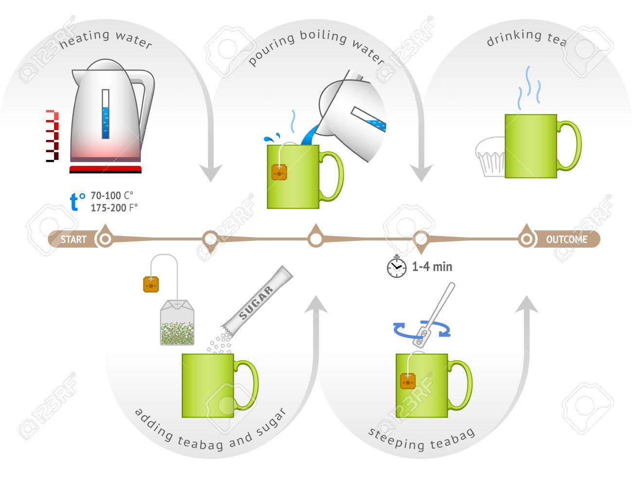 Fabulous Infographic For Process Of Brewing Teabag Step By Step Hairstyles For Men Maxibearus