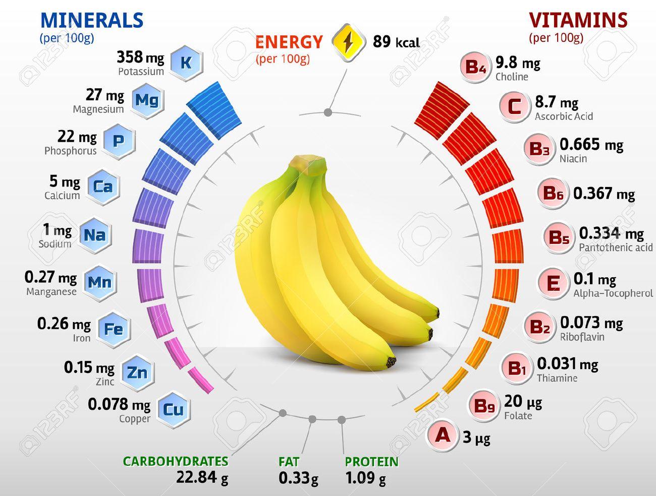 Natacha Polony, farouche opposante de Macron, virée d'Europe 1 (propriété de Lagardère) 44033450-Vitamines-et-min-raux-de-la-banane-Infographies-environ-nutriments-dans-la-banane-Qualitative-illust-Banque-d%27images