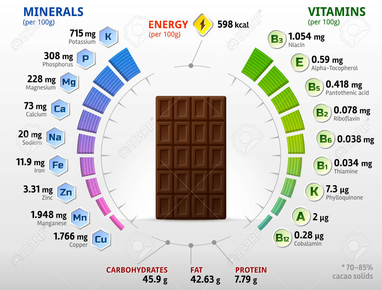 Vitamins and minerals of dark chocolate. Infographics about nutrients in black chocolate. Vector illustration about chocolate, vitamins, confection, health food, nutrients, diet, etc - 165298864
