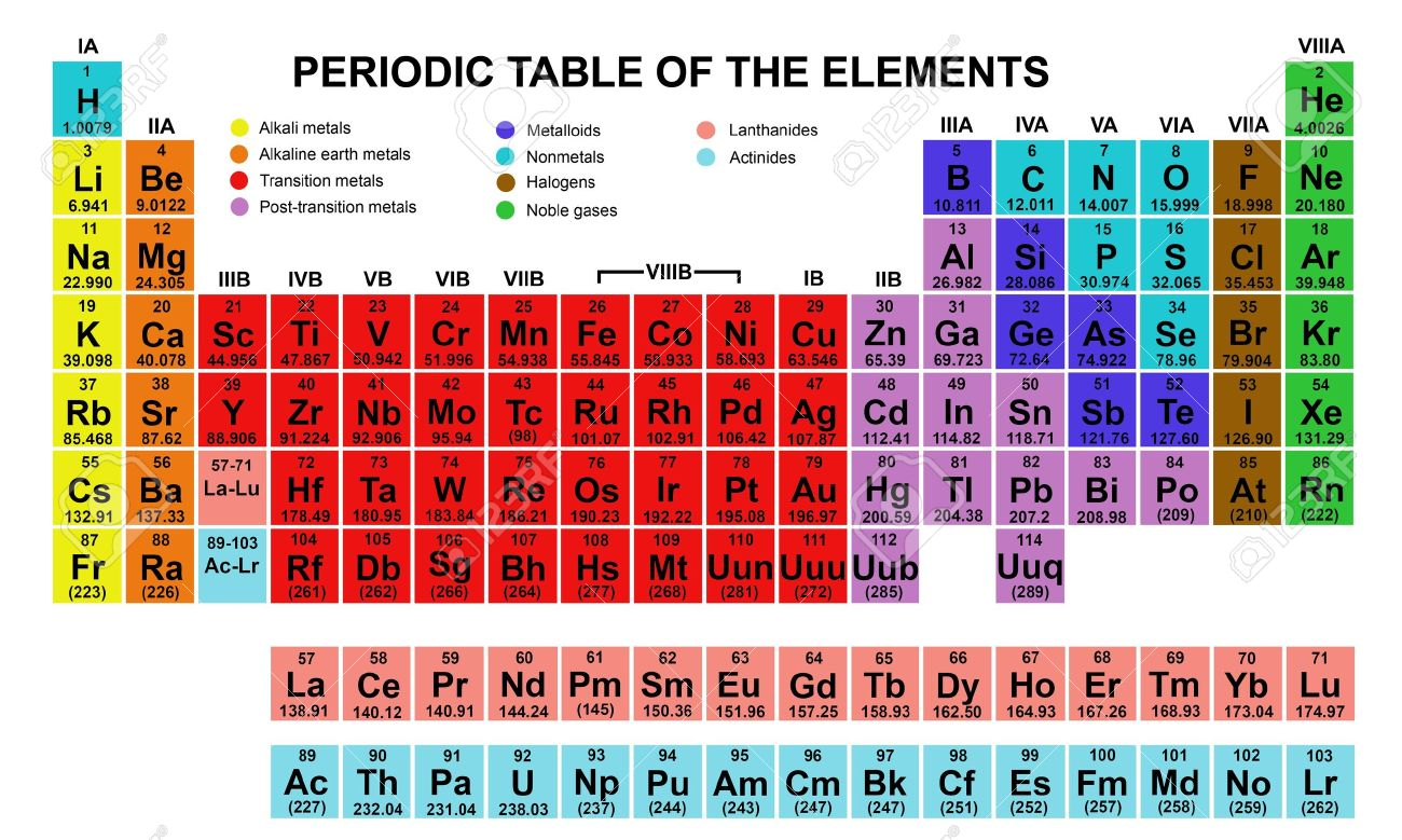 Periodic table synthetic elements image collections periodic vector periodic table gallery periodic table images synthetic elements on the periodic table gallery periodic table gamestrikefo Image collections