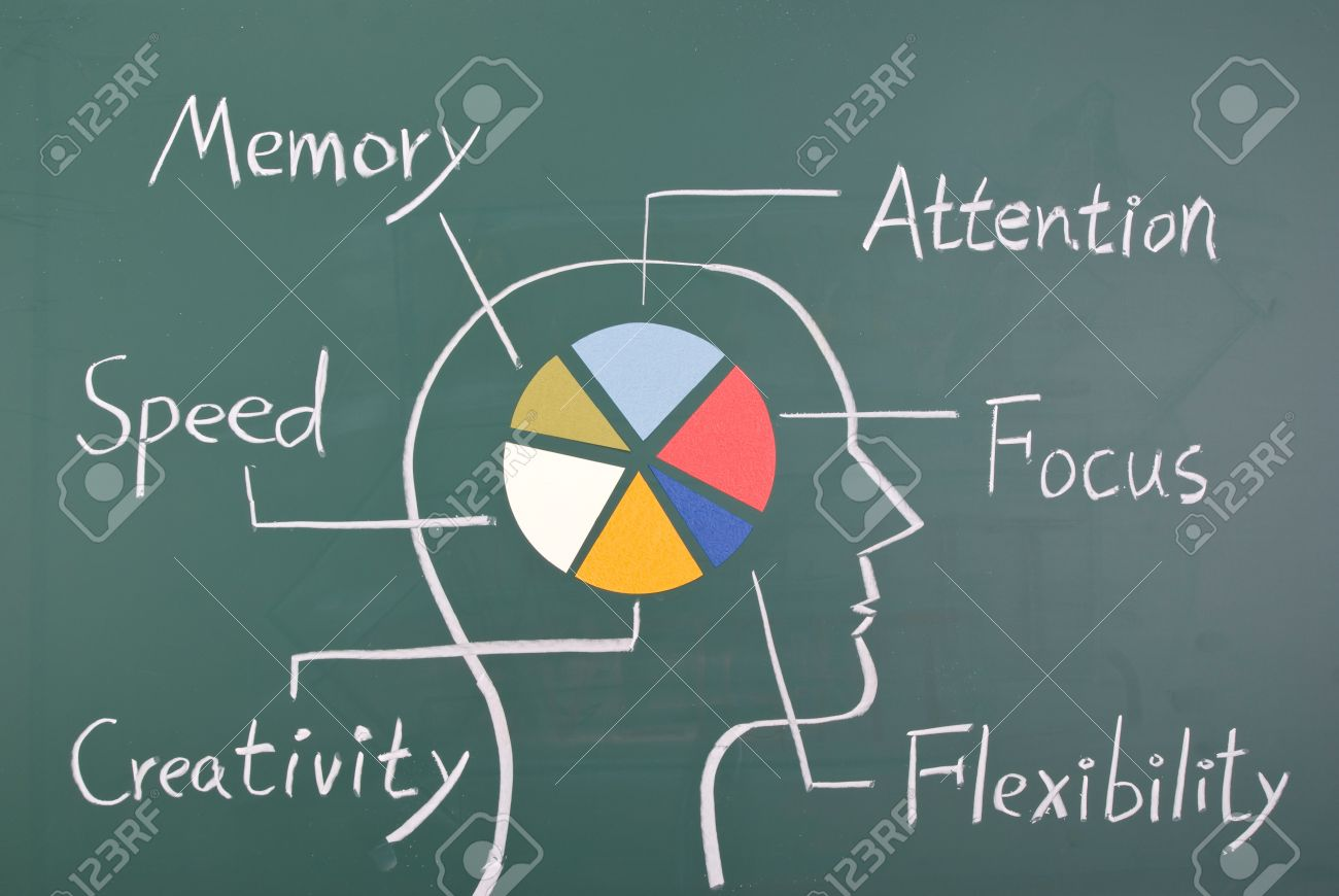 Concept Of Six Ability In Human Brain. Graph With Colorful Chart ...