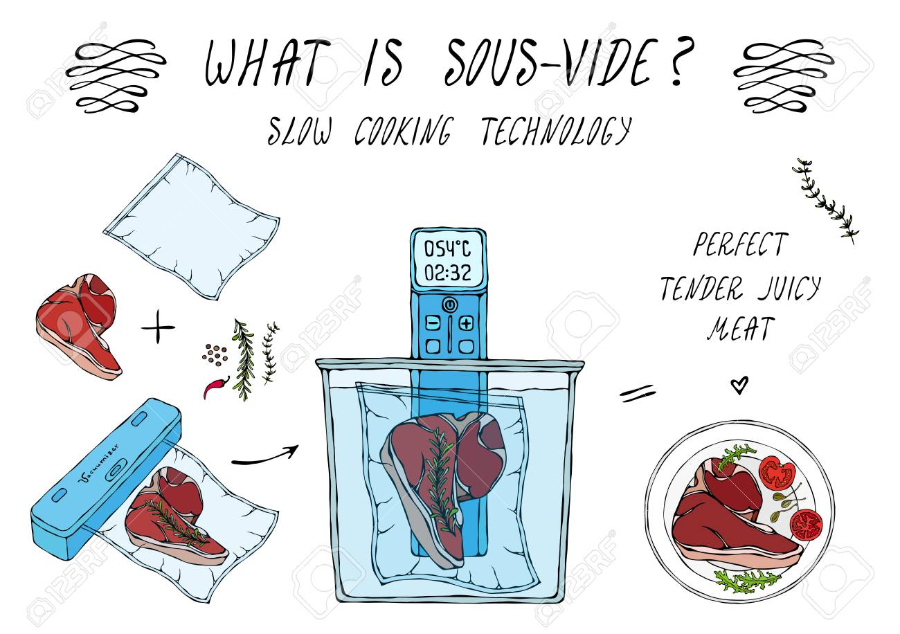 What is Sous-Vide. Slow Cooking Technology. Perfect Tender Juicy Meat Steak. Vacuumizer Food Sealer. Chief Cuisine Collection. EPS10 Vector. Hand Drawn Doodle Style Realistic Illustration - 126959108