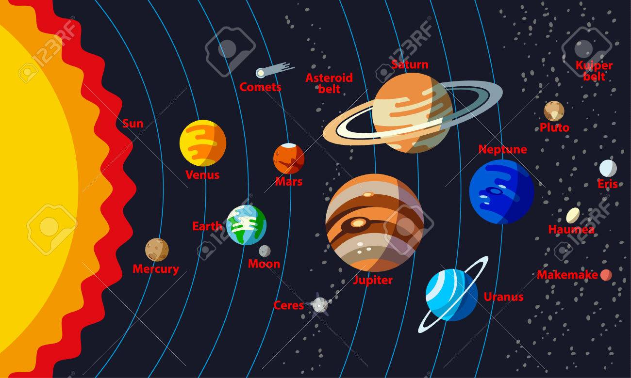 Solar System Structure With The Names Of Objects Planets Orbit And Small Such