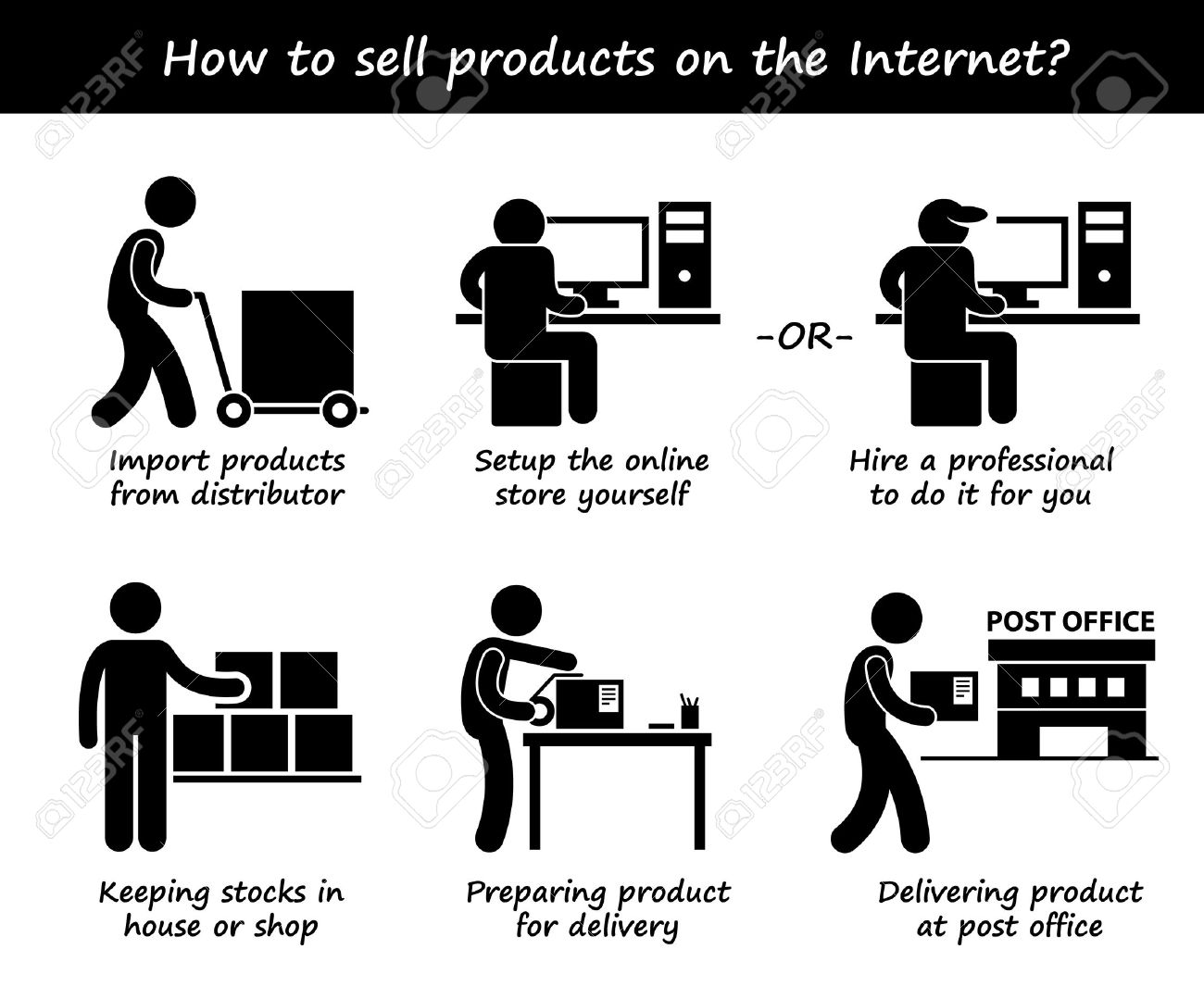 Selling Product Online Internet Process Step By Step Stick Figure ...