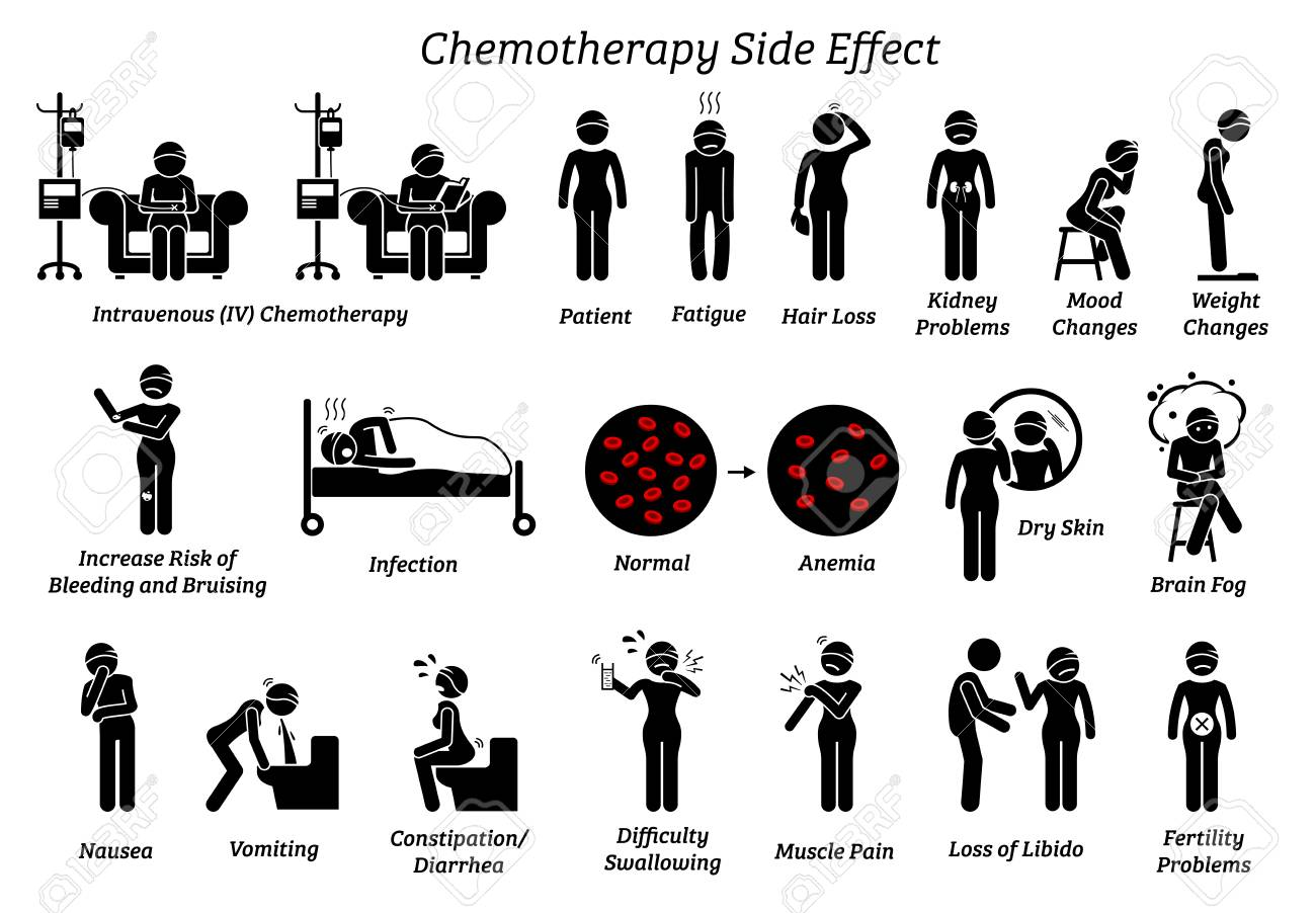 Chemotherapy side effects. Icons depict the list of reactions and issues of chemo treatment on a human who are diagnosis with cancer. - 115984582