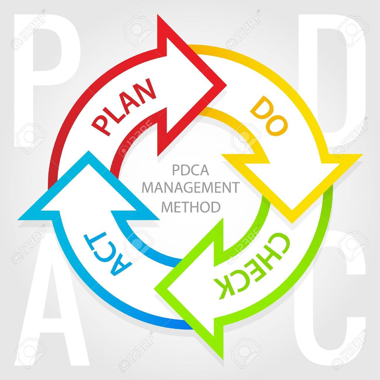 PDCA management method diagram  Plan, do, check, act tags Stock Vector - 18418060