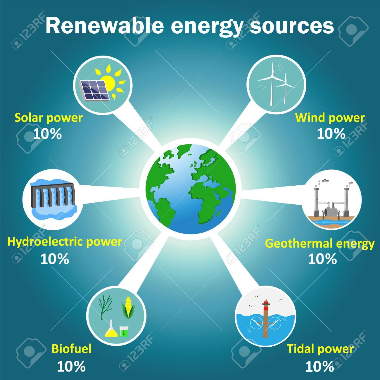 Renewable energy sources vector infographics: solar, wind, tidal,..