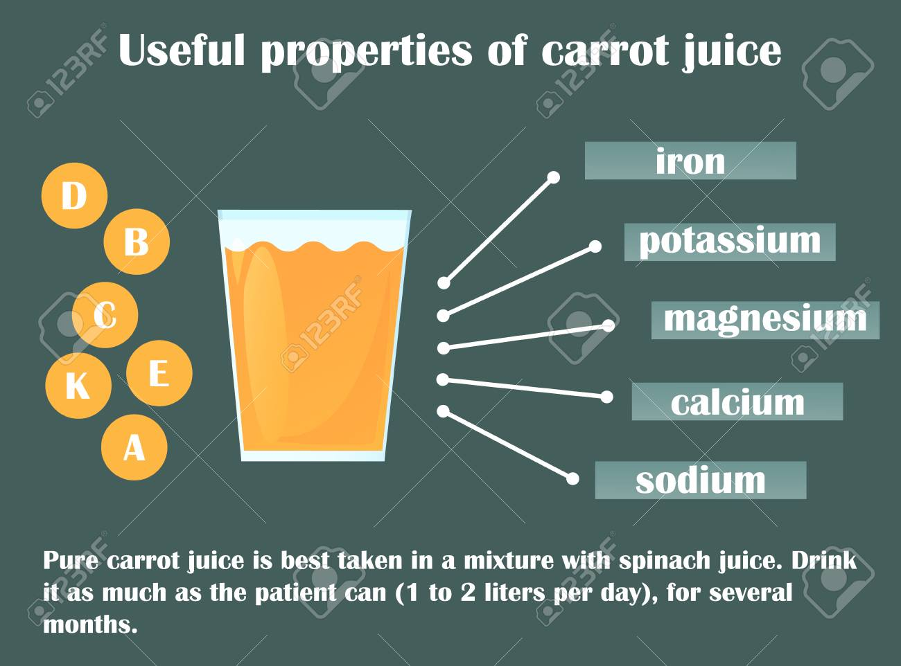 Carrot Juice: Useful Properties 84