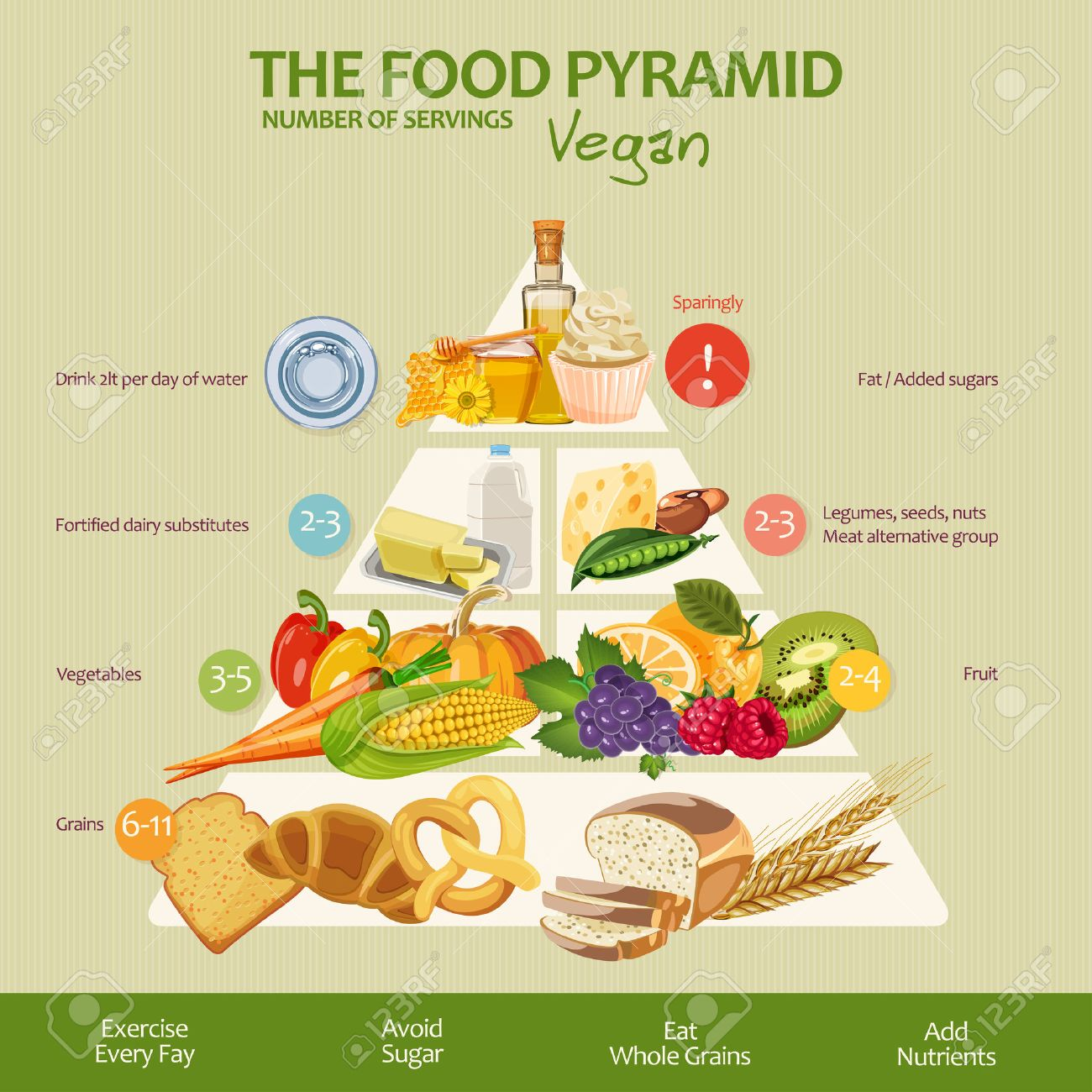 Food pyramid healthy vegan eating infographic. Recommendations of a healthy lifestyle. Icons of products. Vector illustration Stock Vector - 51018571