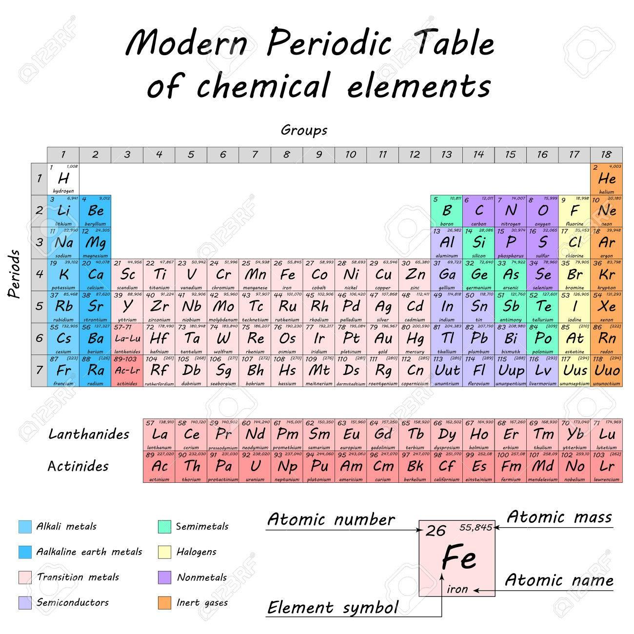 Tabla peridica de los elementos qumicos de dmitri mendeleev foto de archivo tabla peridica de los elementos qumicos de dmitri mendeleev clulas diferenciadas de color vector 2d eps 8 todas las partes en capas urtaz Images