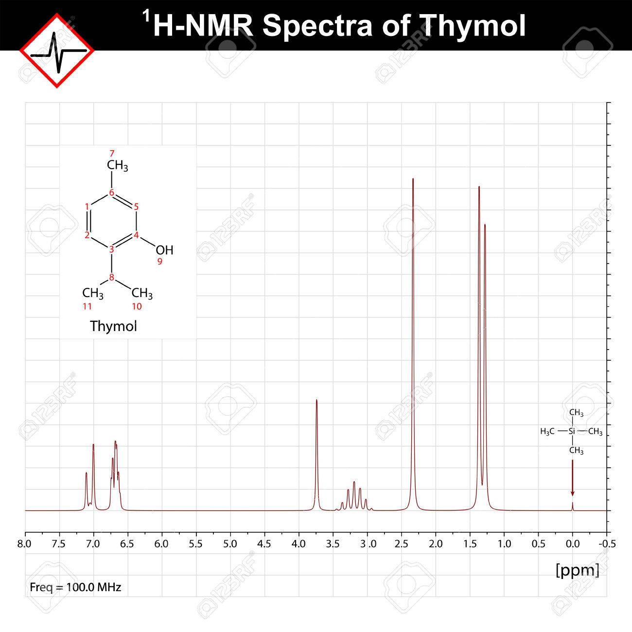 NMR spectrum example, thymol 1h-nrm spectra, nuclear magnetic resonance, 2d vector on grid - 44980523