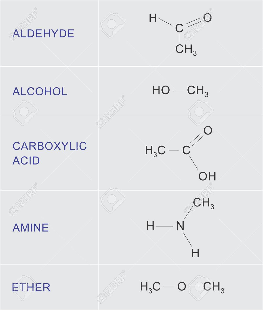 Illustration Of A Table With Examples Of Organic Chemical Functions