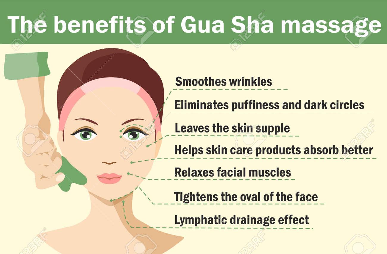 Infographic of gua sha scraper facial yoga. The benefits of gua sha massage. Anti-aging traditional chinese medicine self care method. Vector flat illustration - 169743715