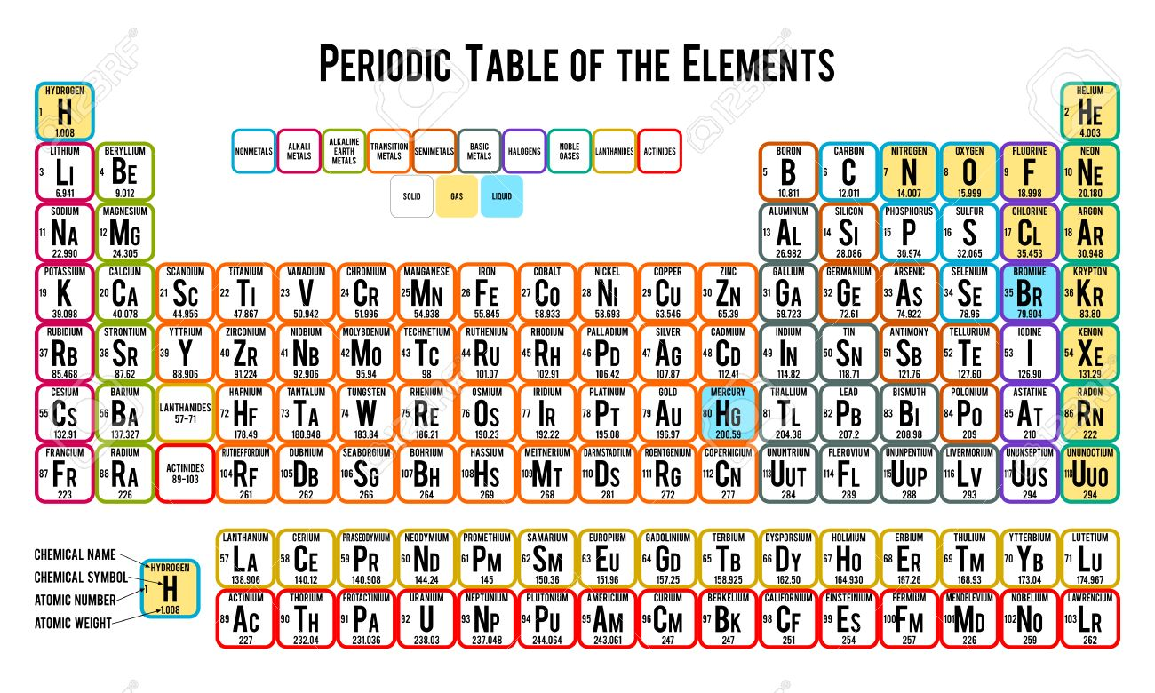 Periodic table alphabet image collections periodic table images periodic table of the elements on white background royalty free periodic table of the elements on gamestrikefo Images